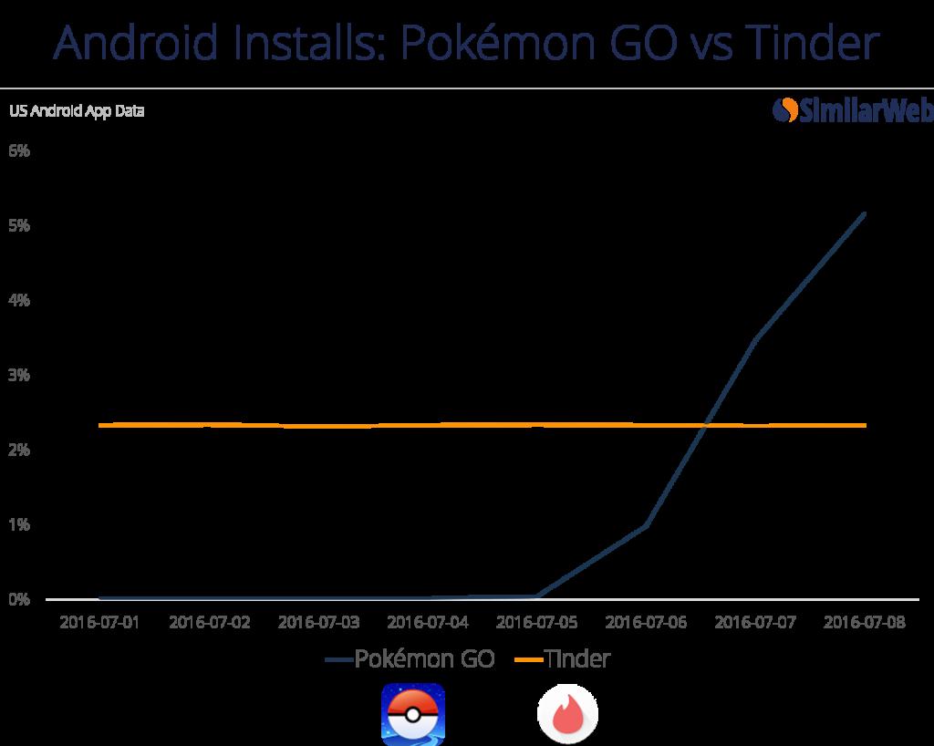 SimilarWeb PokemonGo v Tinder